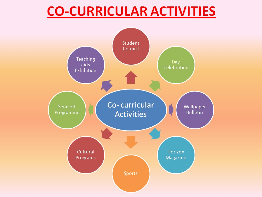 factors that influences co curricular activities in school Factors affecting the performance of pupils in primary schools in paidha town council achombo christine nyipir 2006/hd04/5101u dissertation submitted to graduate school in.